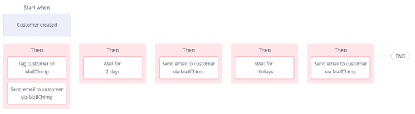 automation workflow to engage with customers via email