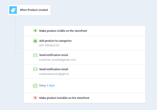 product launch automation workflow
