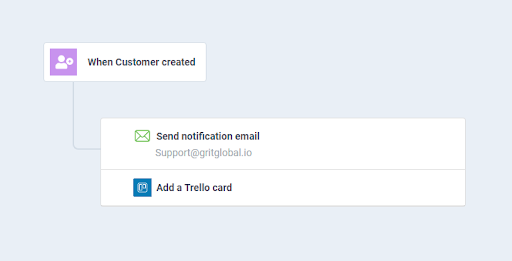 new customer approval request alert