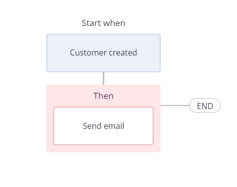 Ecommerce Customer Relations 2