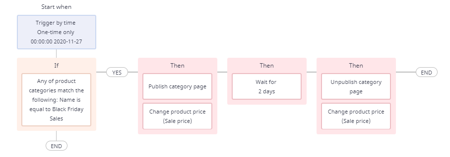 workflow template