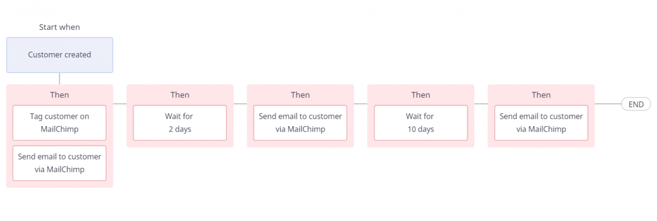 Mailchimp Atom8 integration 2