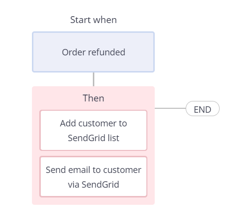 Sendgrid Atom8 integration 6