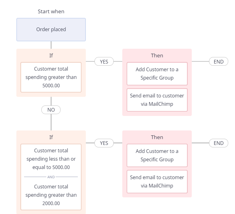 workflow template to tag customers based on the order value