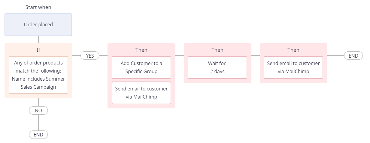 workflow automation to tag customers and send them an email via Mailchimp