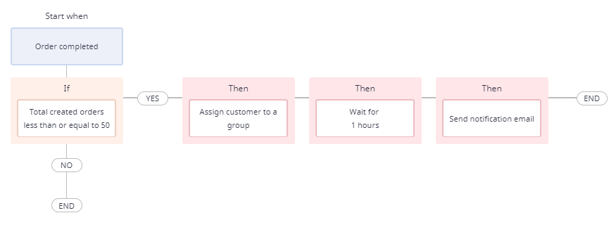 5-types-of-E-commerce-customers-and-how-to-satisfy-them
