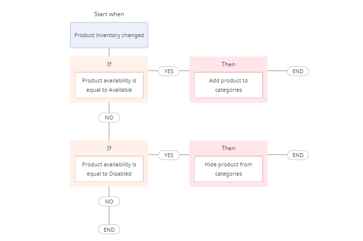 workflow to convert buying consumers