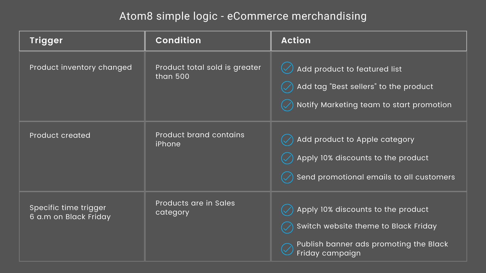 Atom8 simple logic for ecommerce merchandising