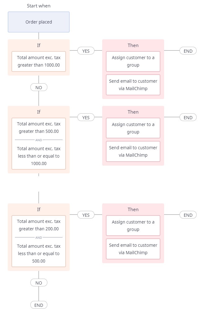 Segment-Customers-based-on-total-amount-created