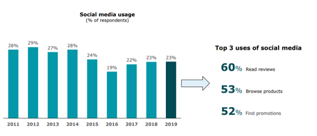 social media usage in holiday marketing campaigns