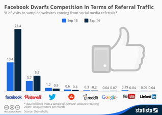Referral traffic on social media in holiday marketing campaigns