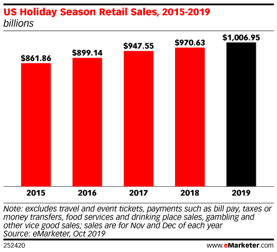 US holiday season retail sales from 2015 to 2019