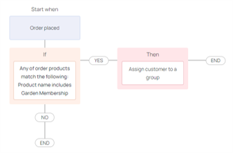 workflow to apply membership price to specific customer groups in the holiday marketing campaigns