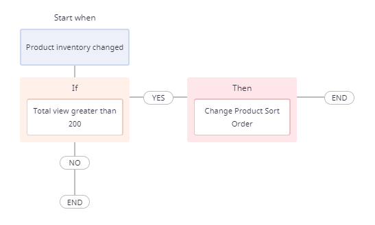 workflow to change product sort order under certain conditions