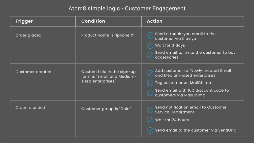 ecommerce-customer-management