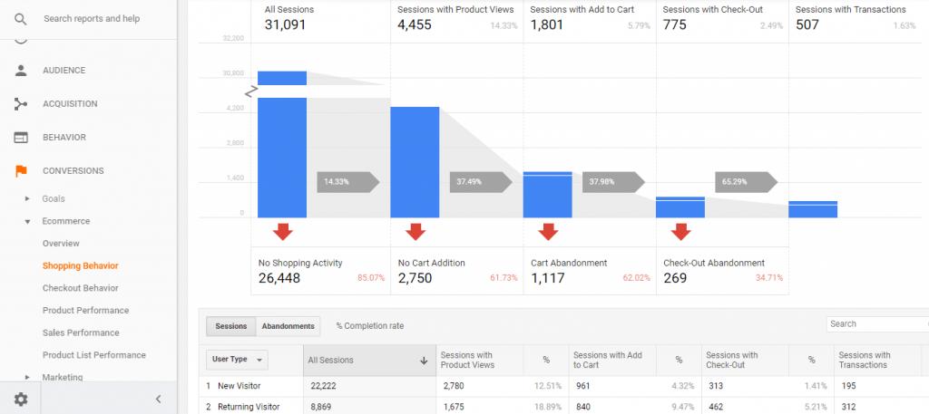 E-commerce Customer Analytics