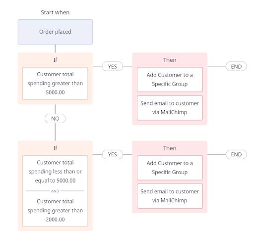 automated customer segmentation