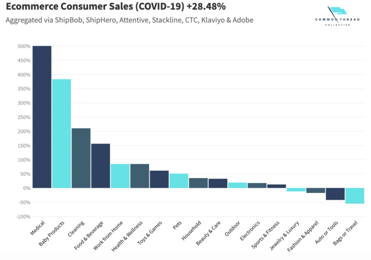 ecommerce consumer sales based on industries