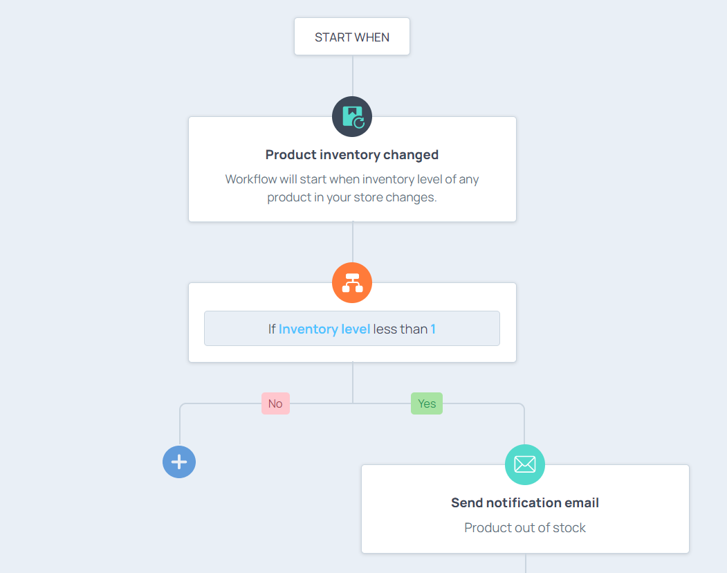 workflow to inform of low stock items as inventory management tips
