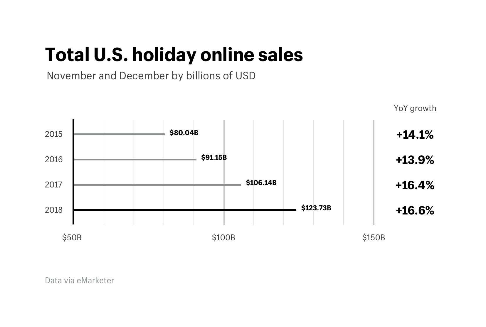 Total U.S. holiday online sales during Black Friday 2018
