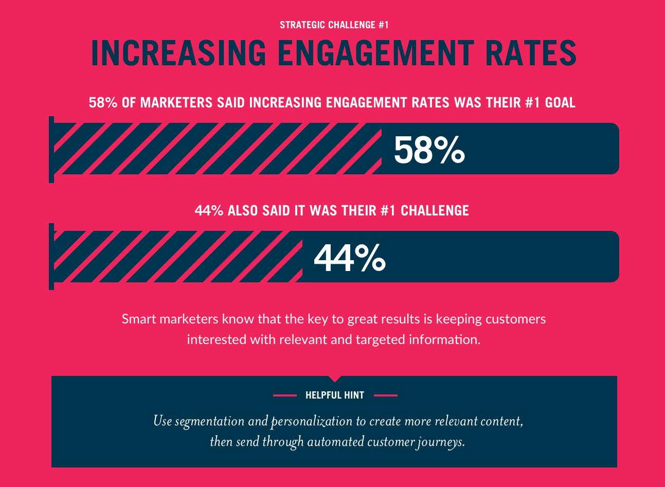 Email marketing increase engagement rates statistics