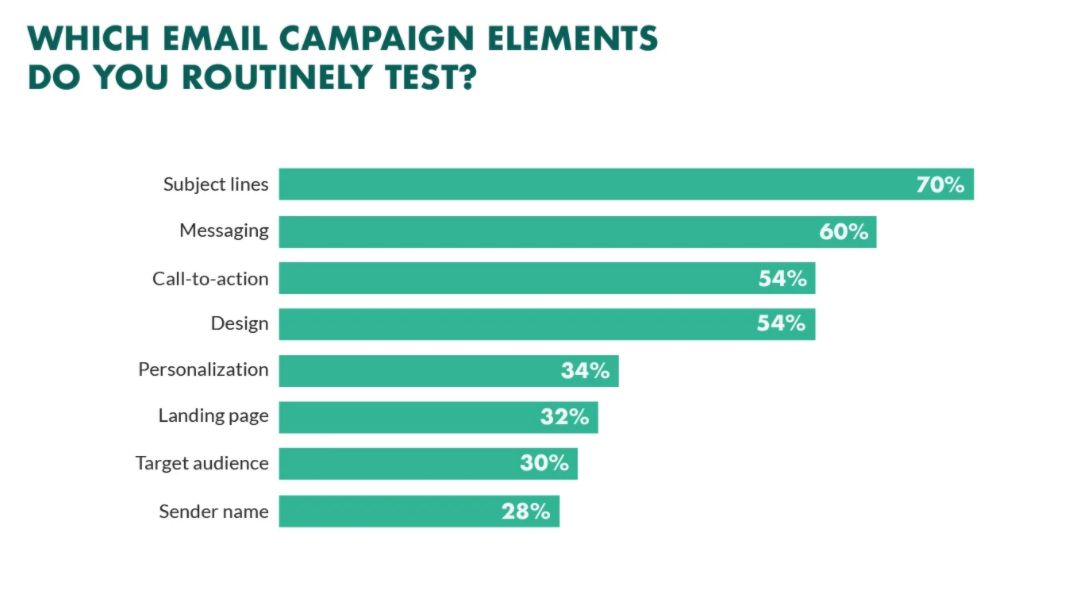AB testing in email marketing bar chart Atom8