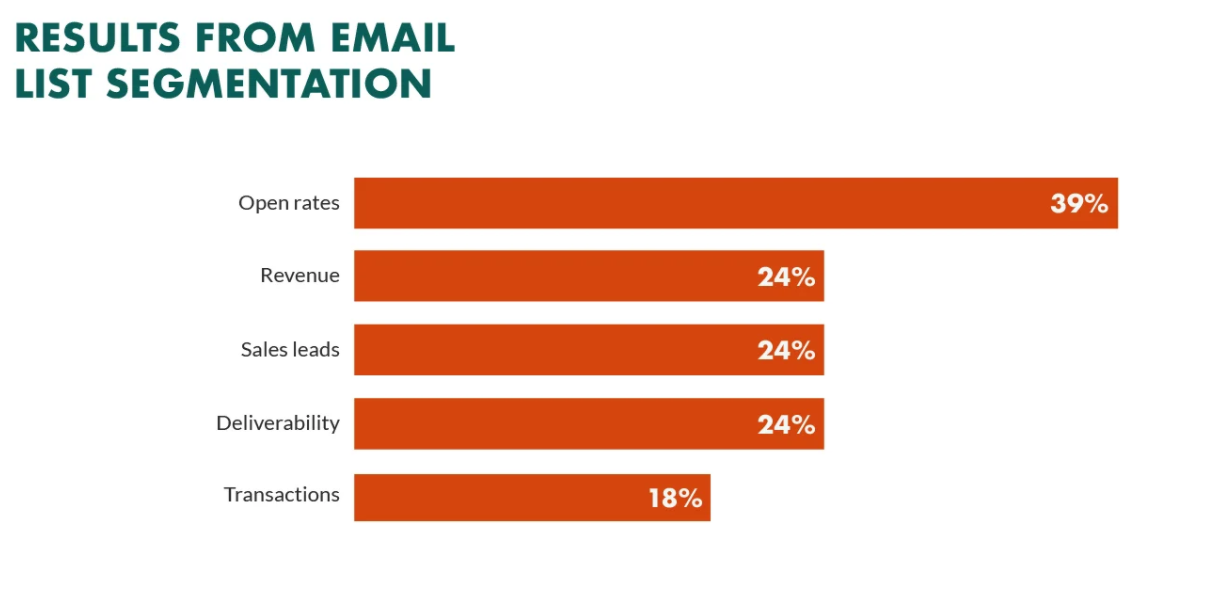 Results from email list segment bar chart