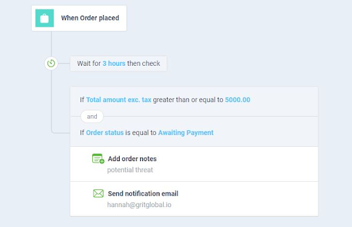 ecommerce automation workflow