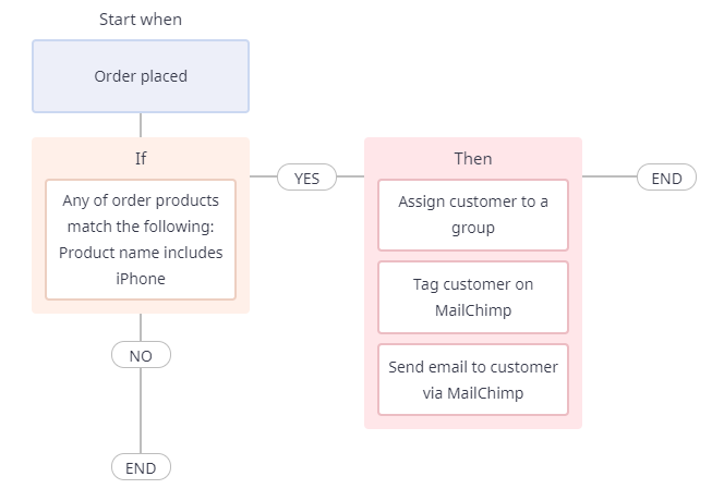 marketing automation workflow for email nurture