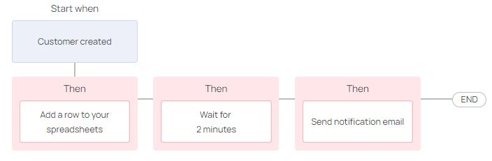 an example of a workflow template