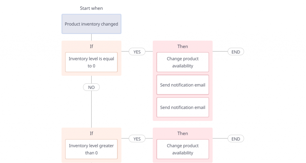workflow automation diagram from Atom8