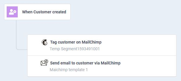 atom8 workflow to send customer groups to mailchimp