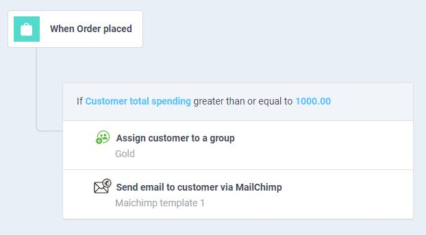 atom8 workflow to send discount program email to a customer group