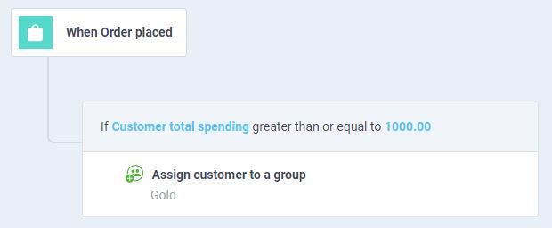 atom8 workflow to add customer to the gold group