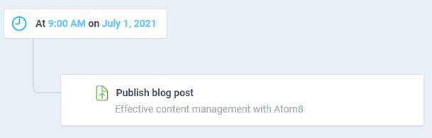 atom8 workflow to publish blog posts