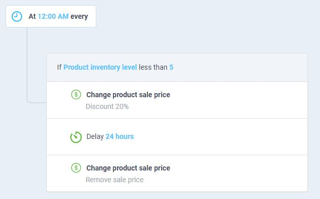 atom8 workflow to publish discount prices