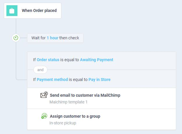 atom8 workflow to send instore pickup notifications