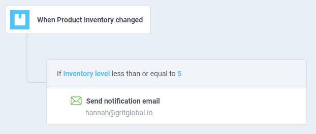 atom8 workflow to send low stock notifications