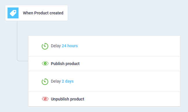 Ergo workflow automation to publish a product