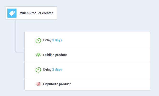 workflow automation example of online merchandising strategies