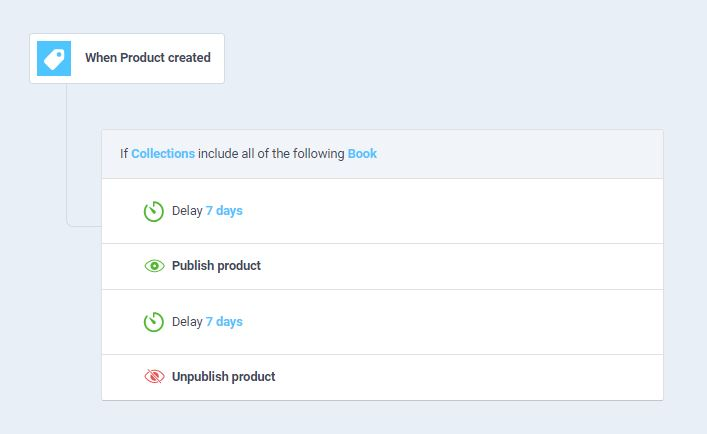workflow to auto-publish products for holiday marketing