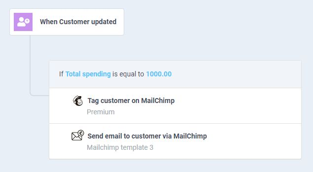 workflow to email customer after $1000 spending