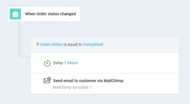 workflow to send an email asking for a customer review