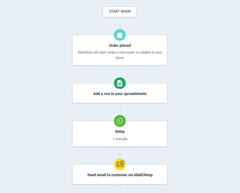 order placed atom8 automation workflow