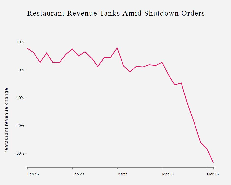 restaurant under covid19 revenue tanks
