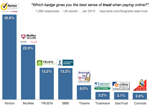 A bar chart comparing the most trustworthy security badges
