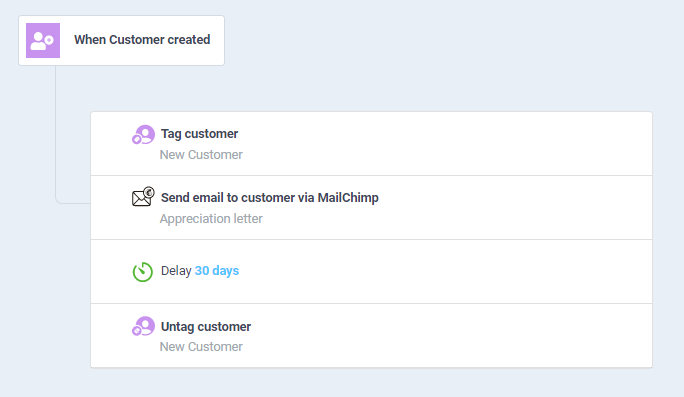 Ergo workflow to auto-send a welcome letter to new customers