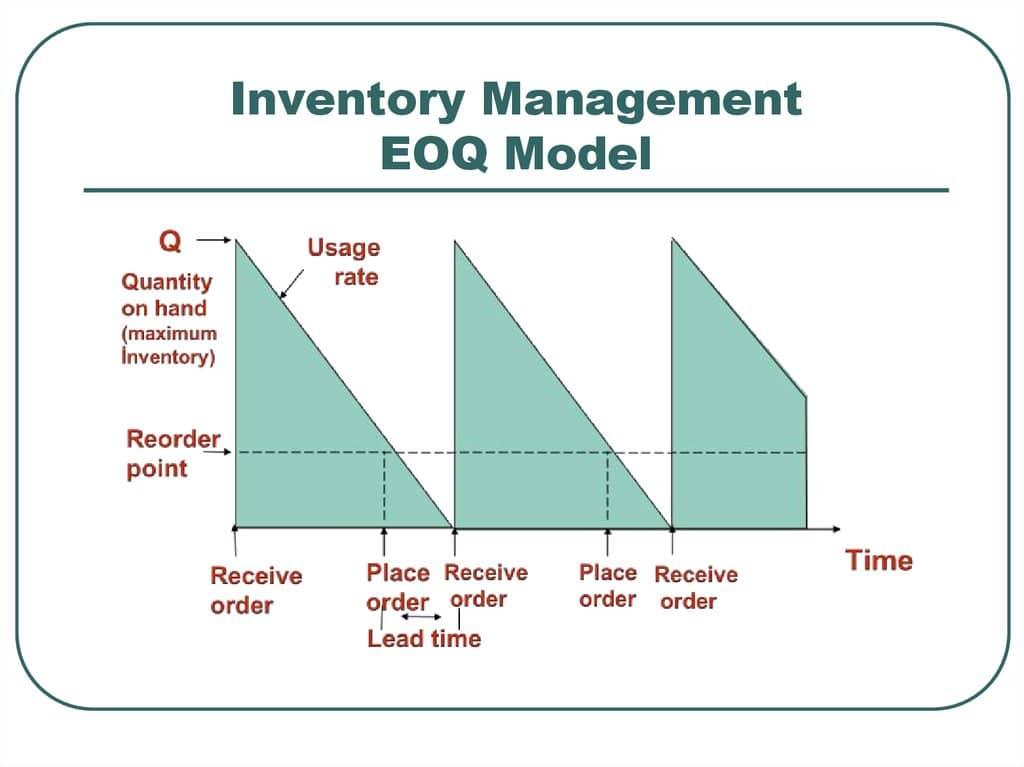 inventory management eoq model