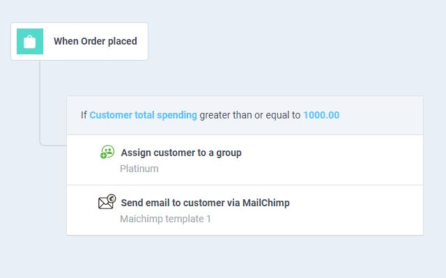 workflow to tag customers based on total spending and send an email via mailchimp