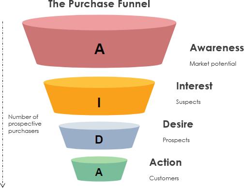 the AIDA funnel model